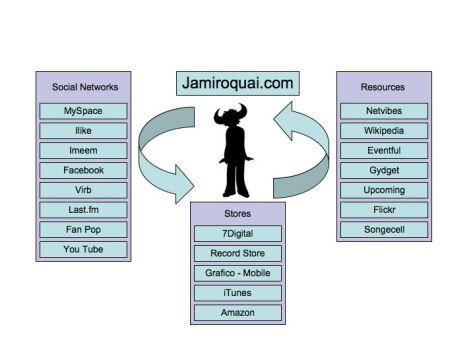 jamiroquai universe